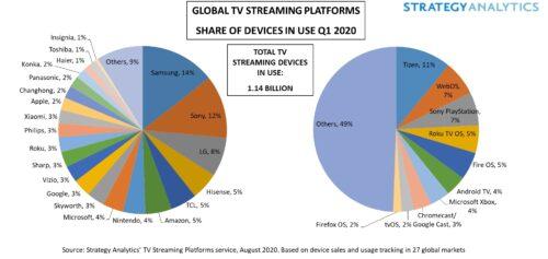 Global TV Streaming Platform Share of Devices in Use - Q1 2020 - Samsung, Sony Corp, LG Electronics, Hisense, TCL Electronics, Amazon, Nintendo, Microsoft, Skyworth, Google, Vizio, Sharp Corp, Roku, Philips, Xiaomi, Apple, ChangHong, Panasonic, Konka, Haier, Toshiba, Insignia, Others; Tizen, WebOS, Sony Playstation, Roku TV, Fire OS, Android TV, Microsoft Xbox, Chromecast, Google Cast, tvOS, Firefox OS, Others