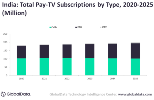 India Pay TV Subsscriptions by Type - Cable, DTH, IPTV - 2020-2025