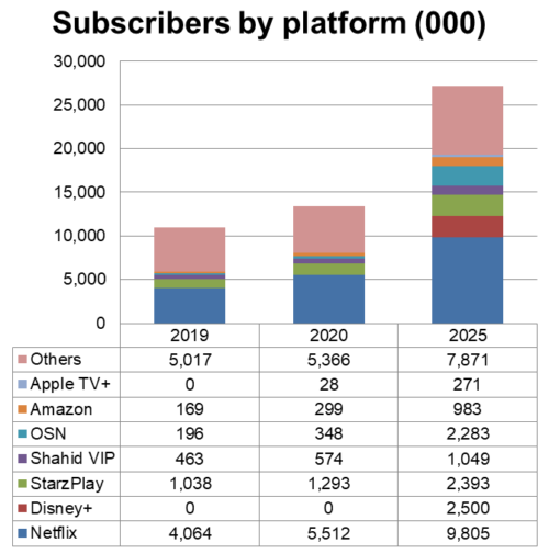 MENA SVOD Subscribers By Platform