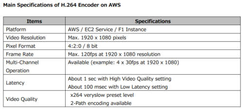 Main Specifications of Socionext H.264 Encoder on AWS
