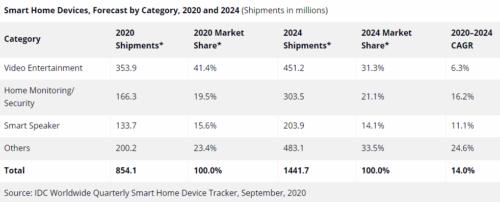 Smart Home device market remains resilient despite pandemic