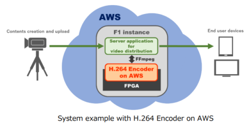 System example with Socionext H.264 Encoder on AWS