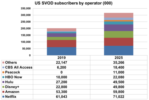U.S. SVOD subscribers by provider - Netflix, Amazon, Disney+, Hulu, HBO Now, Peacock, CBS All Access, Others