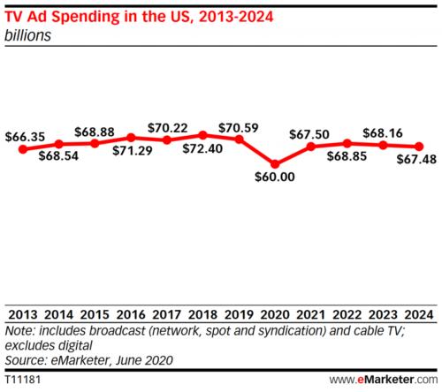 U.S. TV ad spending - 2013-2024