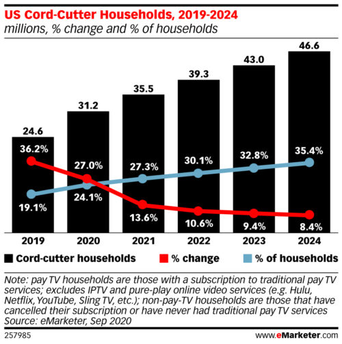 U.S. cord cutter households - 2019-2024