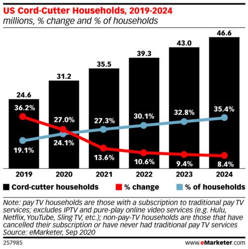 U.S. cord cutter households - 2019-2024