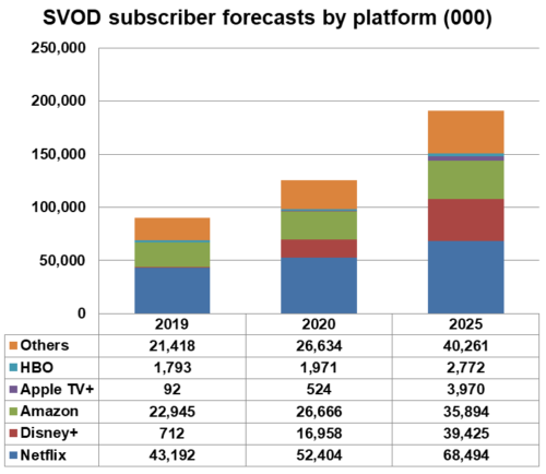 Western Europe SVOD subscriber forecasts by platform  - Netflix, Disney+, Amazon, Apple TV+, HBO, Others - 2019, 2020, 2025