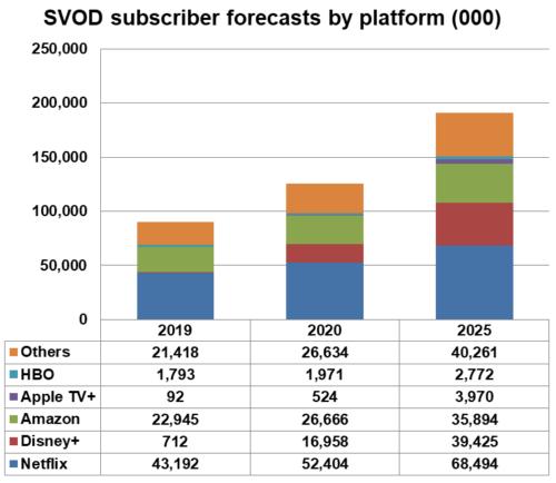 Western Europe SVOD subscriber forecasts by platform  - Netflix, Disney+, Amazon, Apple TV+, HBO, Others - 2019, 2020, 2025