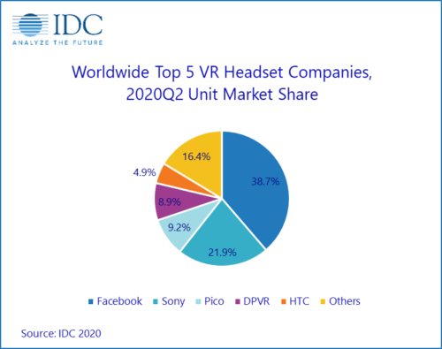 Worldwide Top 5 VR Headset Companies - 2Q 2020 Unit Market Share - Facebook, Sony Corp., Pico, DPVR, HTC, Others