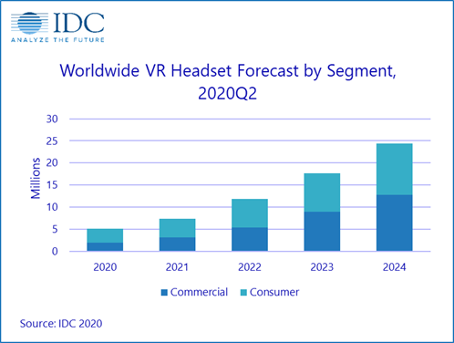 Worldwide VR Headset Forecast By Segment - 2020-2024