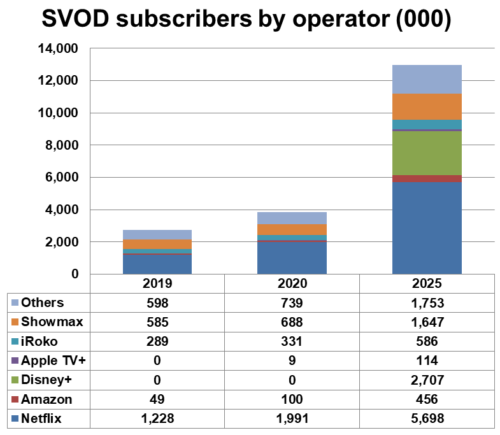 Africa - SVOD subscribers by operator - Netflix, Amazon, Disney+, Apple TV+, iRoko, Showmax, Others