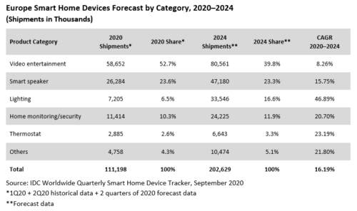 Europe Smart Home Devices Forecast by Category - Video entertainment, Smart Speaker, Lighting, Home monitoring/security, Thermostat, Others - 2020-2024