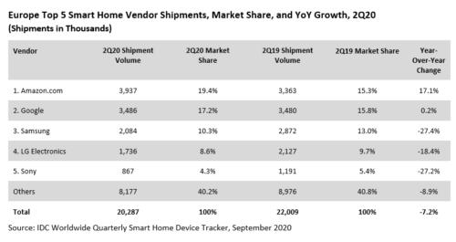 Europe Top 5 Smart Home Vendor Shipments - Amazon.com, Google, Samsung, LG Electronics, Sony Corporation, Others - 2Q 2020