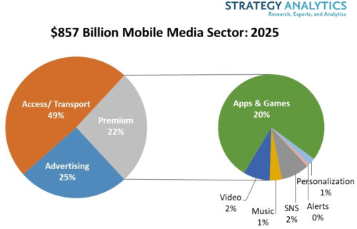 $857bn Mobile Media Sector: 2025 - Access/Transport, Advertising, Premium (Apps and Games, Video, Music, SNS, Personalization, Alerts)