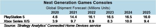 Next Generation Game Consoles Shipment Forecasts - Playstation 5, Xbox Series X/S - 2020-2025