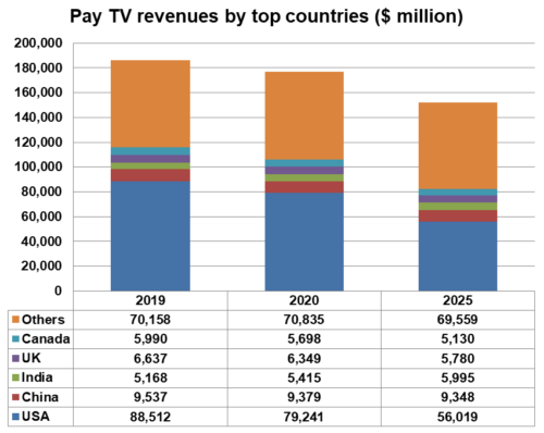 Pay TV revenues by country - USA, China, India, UK, Canada, Others - 2019, 2020, 2025