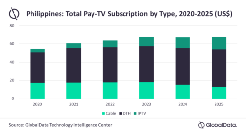 Philippines pay TV subscription revenue by type - Cable TV, DTH, IPTV - 2020-2024