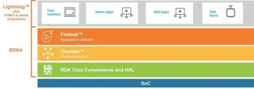 RDK4 Top-Level Architecture - Lightning App Language plus HTML5 and Native integrations, Firebolt application platform, Thunder microservice hub, RDK Core Components and HAL, SoC