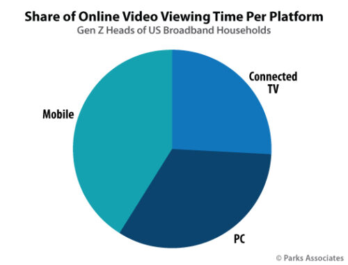 Share of Online Video Viewing Time Per Platform GenZ - Mobile, Connected TV, PC