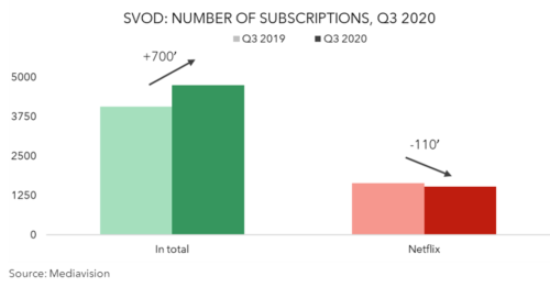 Sweden SVOD subscriptions 3Q 2020 v 3Q 2019