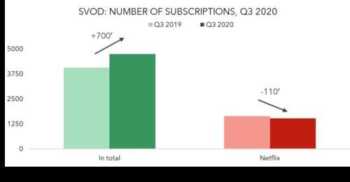 Sweden SVOD subscriptions 3Q 2020 v 3Q 2019