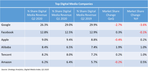 Top Digital Media Companies - Google, Facebook, Apple, Alibaba, Tencent, Amazon - Q2 2020 versus Q1 2020, Q1 2019