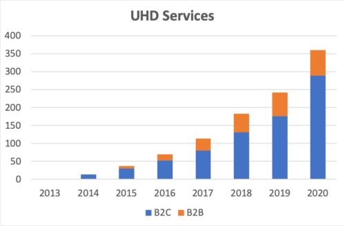 UHD Services - 2013-2020 - B2B, B2C