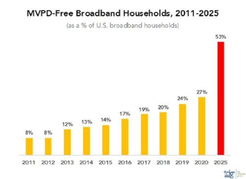 US MVPD-Free Broadband Households - 2011-2025