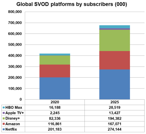 Global SVOD platforms by subscribers - Netflix, Amazon, Disney+, Apple TV+, HBO Max - 2020, 2025