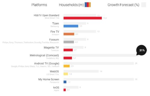 Technical reach and growth rates of TV app platforms in Germany 2020 - HbbTV, Tizen, Magenta TV, Metrological, Foxxum, Android TV, Fire TV, WebOS, MyHomeScreen, Freenet TV, Apple TV