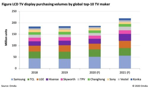 LCD TV Display purchasing volumes by global top-10 TV Manufacturer - Samsung, TCL, LG Electronics (LGE), Hisense, Skyworth, TPV, ChangHong, Sony Corporation, Vestel, Konka - 2018-2021