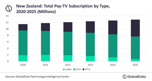 New Zealand: Total Pay TV Subscriptions by Type - Cable TV, Satellite (DTH), IPTV - 2020-2025