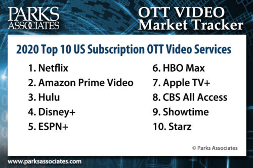 Parks Associates - Top 10 U.S. SVOD services for 3Q 2020 - 1. Netflix, 2. Amazon Prime Video, 3. Hulu, 4. Disney+, 5. ESPN+, 6. HBO Max, 7. Apple TV+, 8. CBS All Access, 9. Showtime, 10. Starz