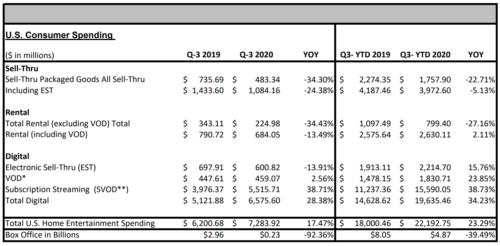 U.S. Home Entertainment Spending - Sell-Thru, Rental, Digital - 3Q 2020