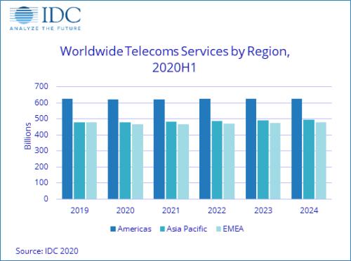 Worldwide Telecom Services By Region - Americas, Asia Pacific, EMEA - 2019-2024