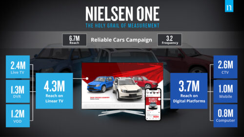 NIELSEN ONE infographic