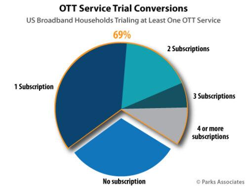 OTT Service Trial Conversions - U.S.