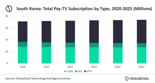 Korea - Total Pay TV Subscriptions by Type - 2020-2025