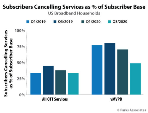 Subscribers Cancelling Services as Percentage of Subscriber Base - U.S. - Q1 and Q3 - 2019 v. 2020