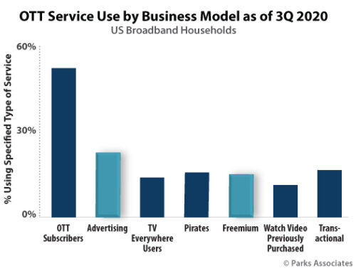 OTT Service Use By Business Model - OTT Subscribers, Advertising, TV Everywhere, Pirates, Freemium, Watch Previously Purchased Video, Transactional - U.S. - 3Q 2020