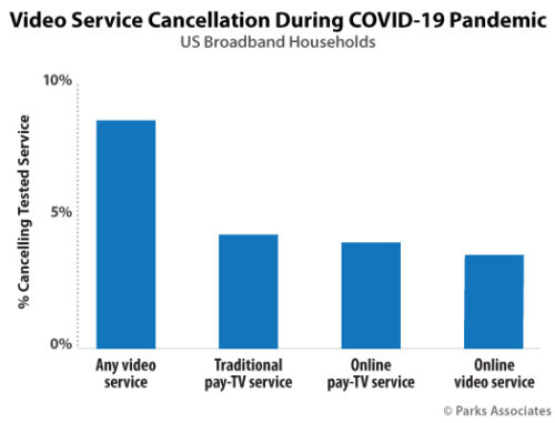 Chart: Video Service Cancellation During COVID-19 - U.S. - May 2020
