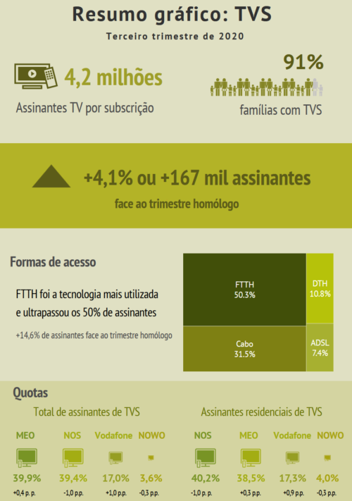 Portugal pay TV infographic - 3Q 2020