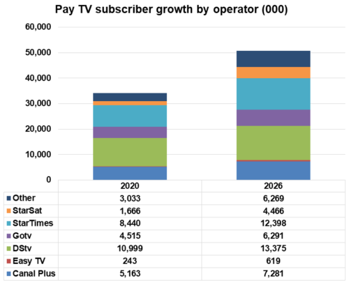 Africa pay TV subscriber growth by operator - Canal Plus (Canal+ Group), Easy TV (Canal+ Group), DStv (Multichoice), Gotv (Multichoice), StarTimes, StarSat, Other