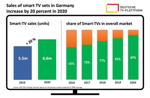 Germany - Sales SmartTV 2020
