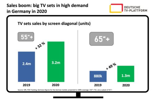 Germany - Sales TV Screensize 2020