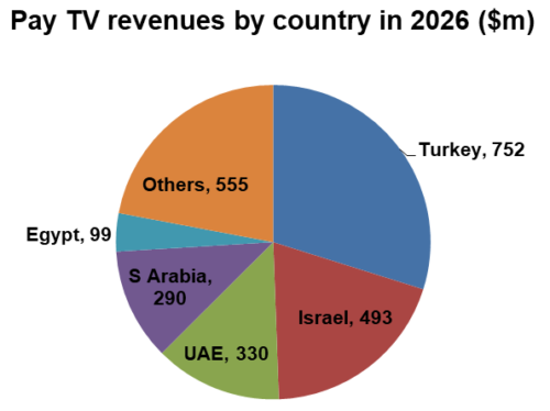 Middle East and North Africa (MENA) Pay TV revenues by country in 2026 - Turkey ($752m), Israel ($493m), UAE ($330m), Saudi Arabia ($290m), Egypt ($99m), Others ($555m)