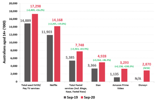 Number of Australians watching subscription television (SVOD/Pay TV) - Total, Netflix, Foxtel, Stan, Amazon Prime Video, Disney+ - Sept. 2020, Sept. 2019