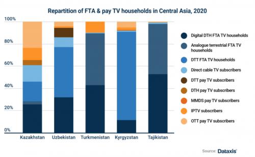 Dataxis - Repartition of FTA and pay TV households in Central Asia - FTA TV Households: DTH, Analogue Terrestrial, DTT; Pay TV Subscribers: Cable TVs, DTT, MMDS, IPTV, OTT - Kazakhstan, Uzbekistan, Turkmenistan, Kyrgyzstan, Tajikistan - 2020