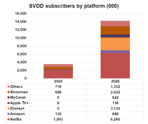 SVOD subscribers by platform - Africa - Netflix, Amazon, Disney+, Apple TV+, MyCanal, Showmax, Others