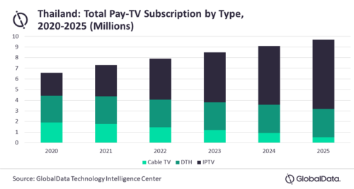 Thailand Pay TV subscriptions by technology - Cable TV, DTH (satellite), IPTV - 2020-2025